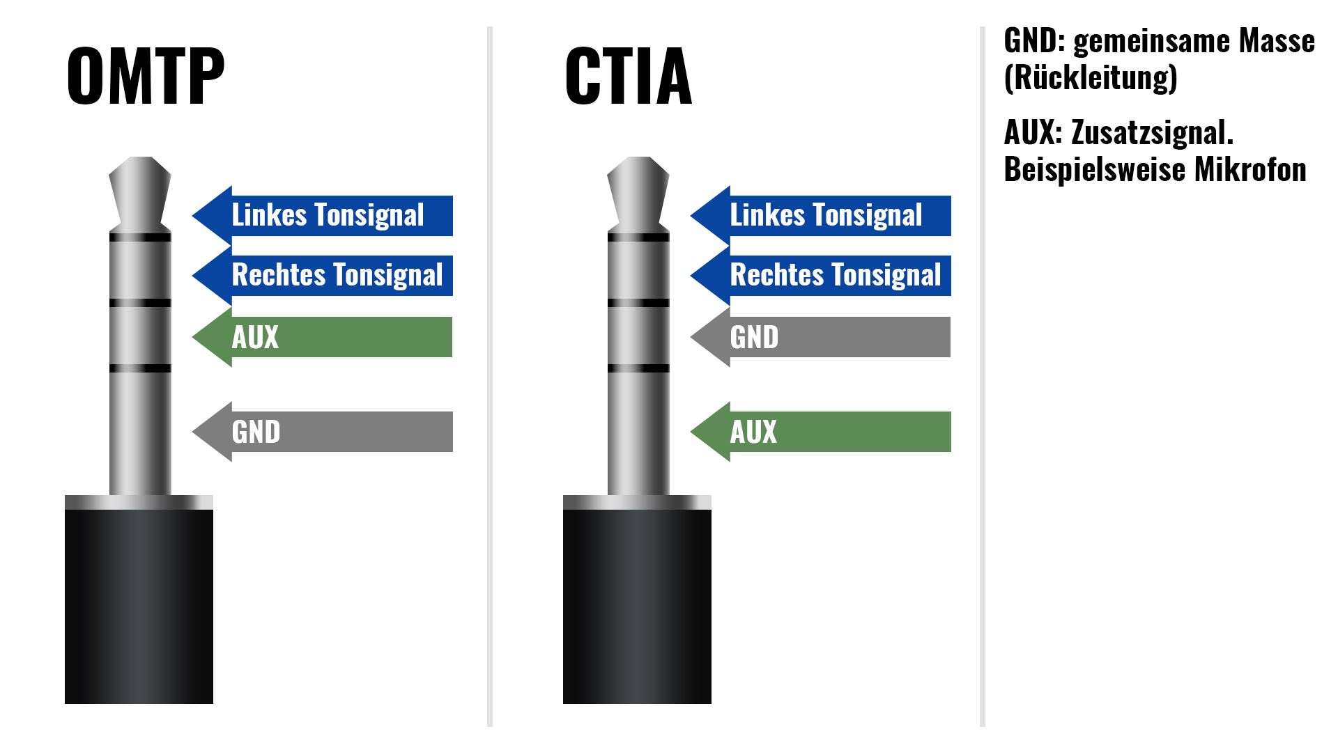 ctia-omtp-stecker.jpg