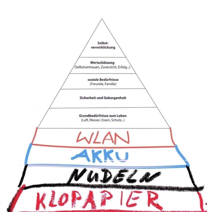 pyramide grundbedürfnisse.jpg